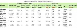 Übersicht Modelle der NVIDIA-GeForce-8-Serie